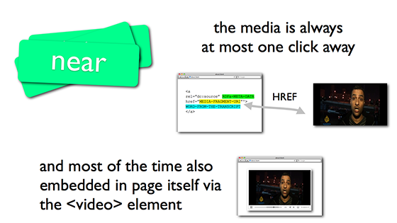 the media is always at most one click away, and most of the time also embedded in page itself via the <video> element